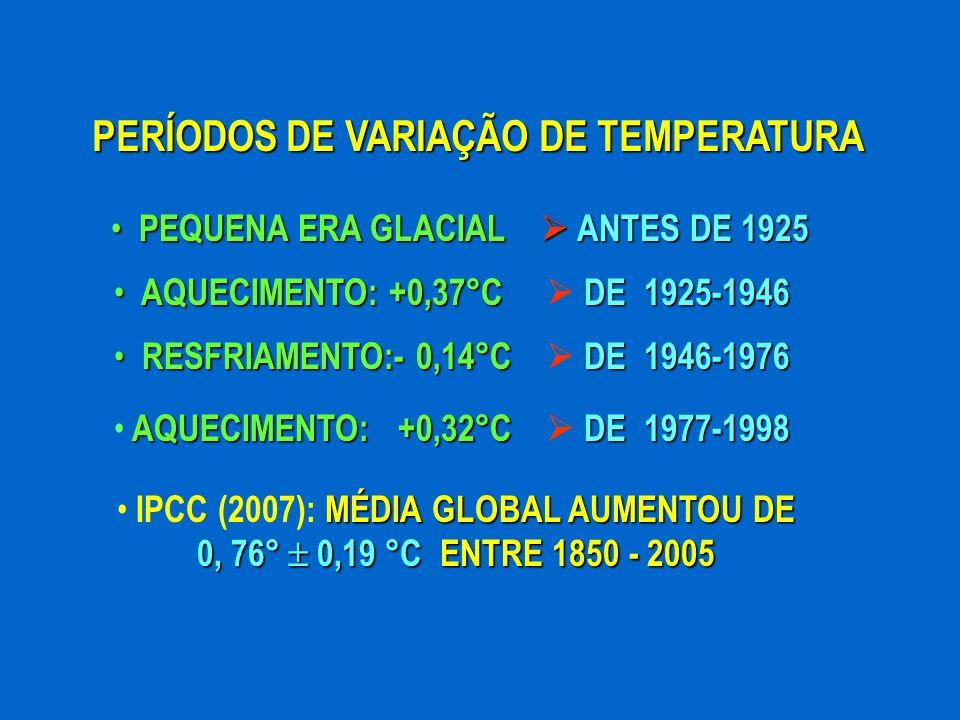 PERÍODOS DE VARIAÇÃO DE TEMPERATURA AQUECIMENTO: +0,37°CDE 1925-1946 AQUECIMENTO: +0,37°C DE 1925-1946 RESFRIAMENTO:- 0,14°CDE 1946-1976 RESFRIAMENTO: