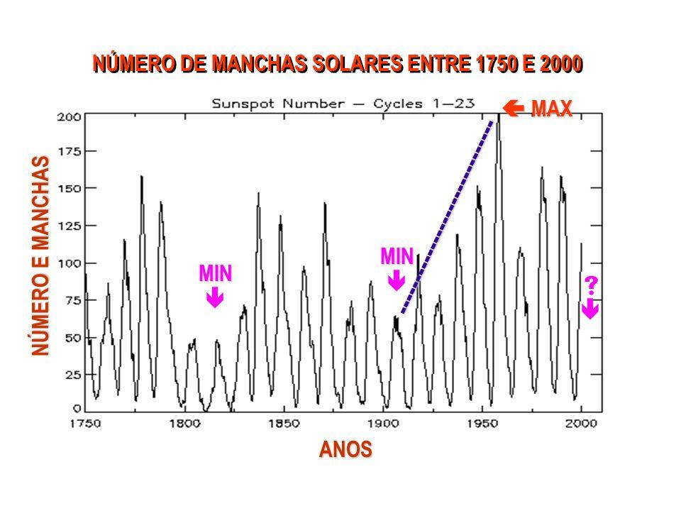 NÚMERO DE MANCHAS SOLARES ENTRE 1750 E 2000 MIN MIN MAX MAX - - - - - - - - - - - - - - - - - - - - - - - - - - - - - - ANOS NÚMERO E MANCHAS