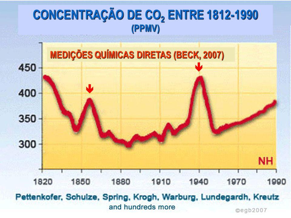CONCENTRAÇÃO DE CO 2 ENTRE 1812-1990 (PPMV) MEDIÇÕES QUÍMICAS DIRETAS (BECK, 2007)