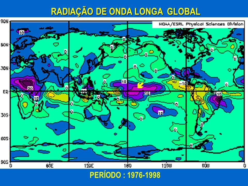 RADIAÇÃO DE ONDA LONGA GLOBAL PERÍODO : 1976-1998