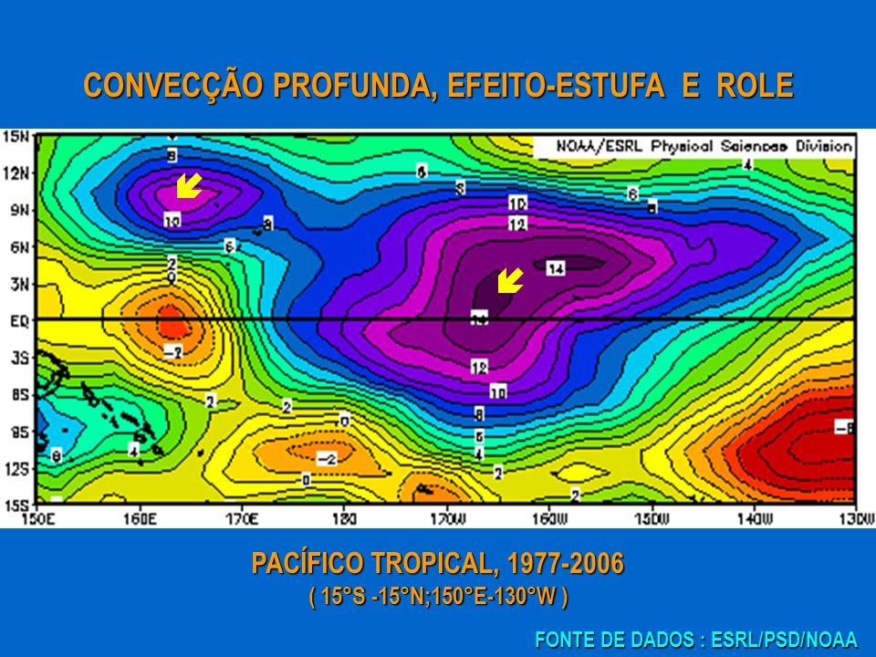 PACÍFICO TROPICAL, 1977-2006 ( 15°S -15°N;150°E-130°W ) CONVECÇÃO PROFUNDA, EFEITO-ESTUFA E ROLE FONTE DE DADOS : ESRL/PSD/NOAA