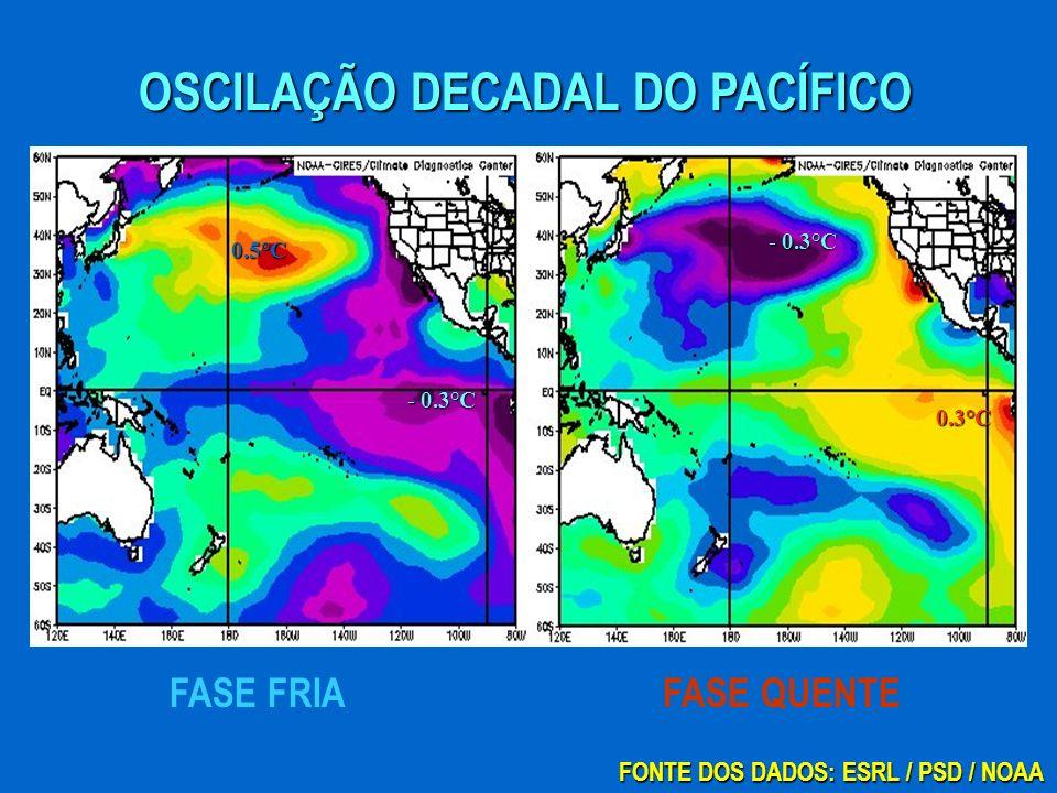 0.3°C - 0.3°C OSCILAÇÃO DECADAL DO PACÍFICO FASE QUENTEFASE FRIA 0.5°C - 0.3°C FONTE DOS DADOS: ESRL / PSD / NOAA