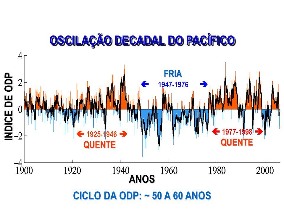 OSCILAÇÃO DECADAL DO PACÍFICO FRIA 1947-1976 1925-1946 QUENTE 1977-1998 QUENTE ANOS CICLO DA ODP: ~ 50 A 60 ANOS INDICE DE ODP