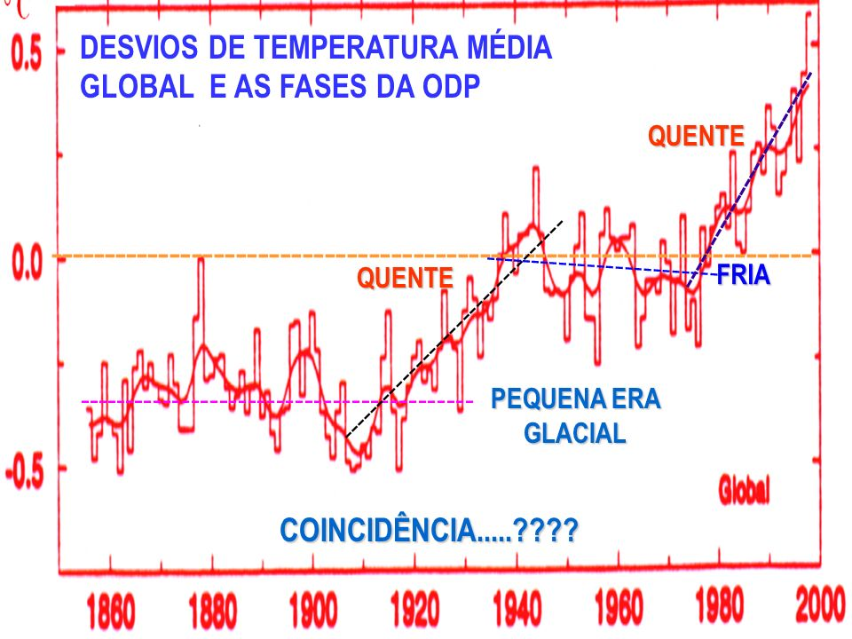 DESVIOS DE TEMPERATURA MÉDIA GLOBAL E AS FASES DA ODP --------------------------------------------------------------------- --------------------------