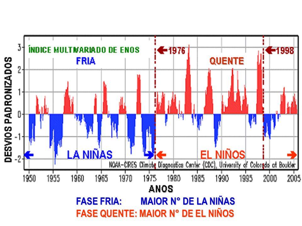 FASE FRIA: MAIOR N° DE LA NIÑAS FASE QUENTE: MAIOR N° DE EL NIÑOS