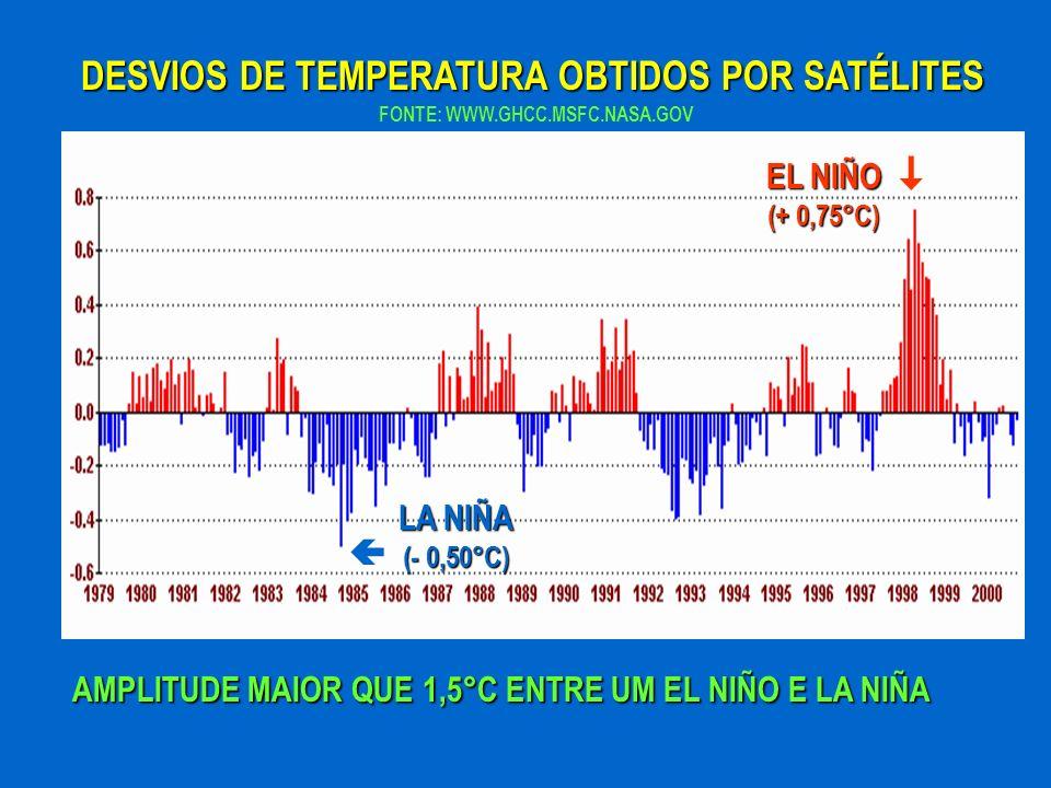 DESVIOS DE TEMPERATURA OBTIDOS POR SATÉLITES AMPLITUDE MAIOR QUE 1,5°C ENTRE UM EL NIÑO E LA NIÑA FONTE: WWW.GHCC.MSFC.NASA.GOV LA NIÑA (- 0,50°C) EL