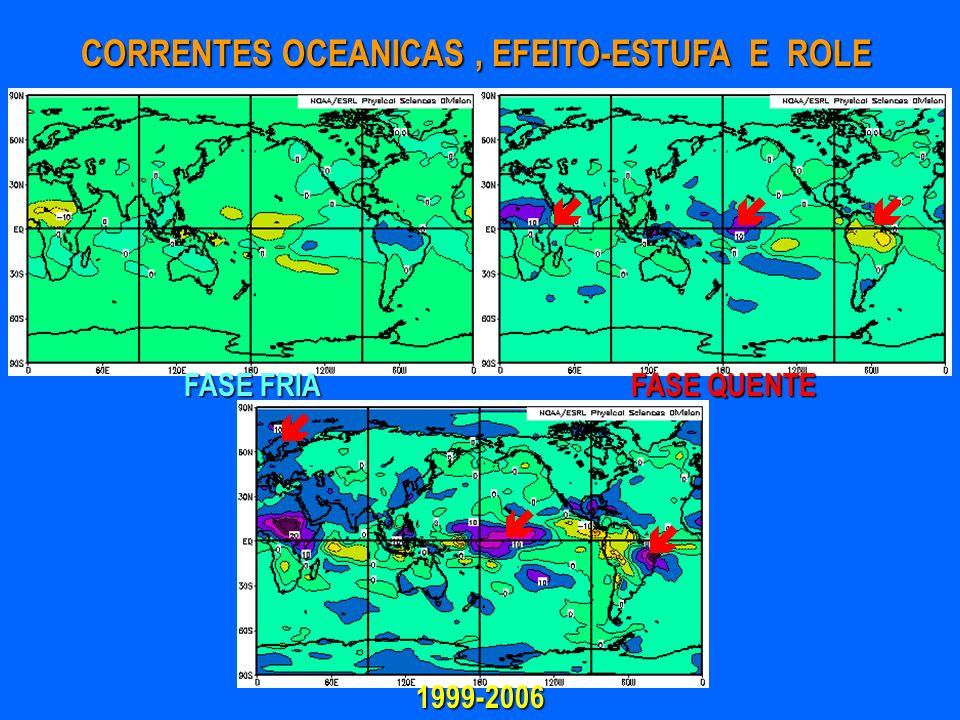 FASE FRIA FASE QUENTE 1999-2006 CORRENTES OCEANICAS, EFEITO-ESTUFA E ROLE