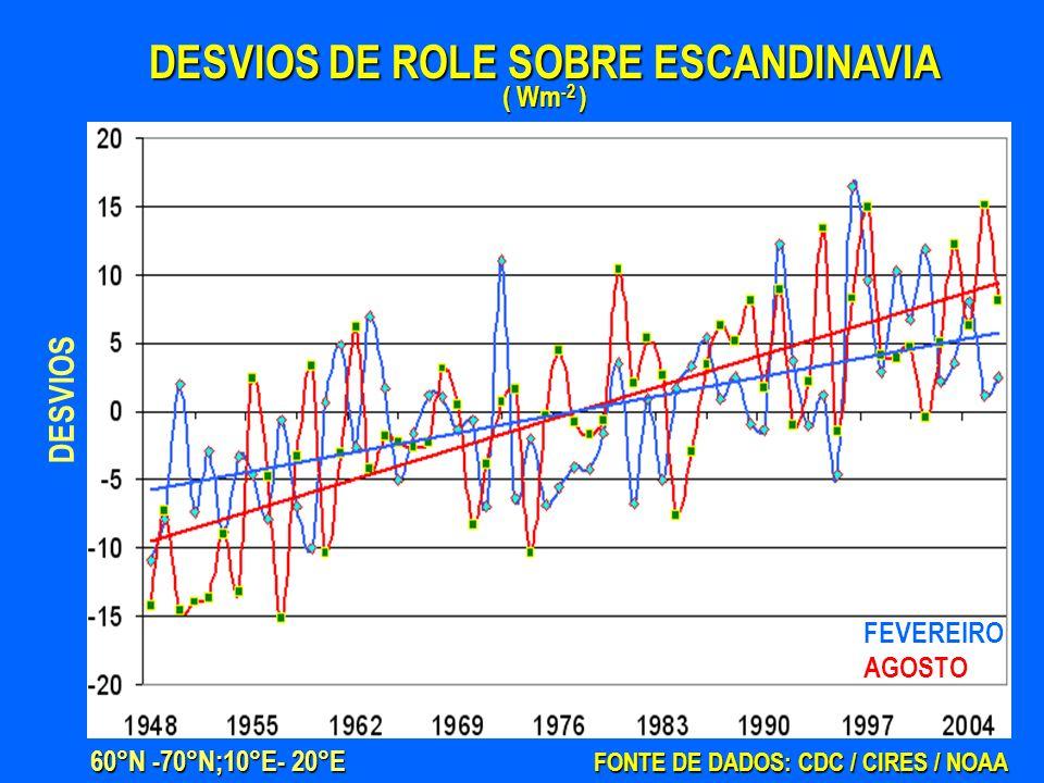 DESVIOS DE ROLE SOBRE ESCANDINAVIA ( Wm -2 ) FONTE DE DADOS: CDC / CIRES / NOAA 60°N -70°N;10°E- 20°E FEVEREIRO AGOSTO DESVIOS