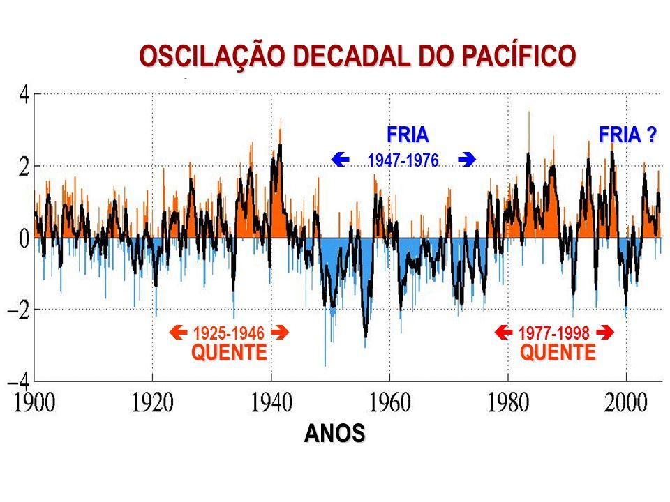 OSCILAÇÃO DECADAL DO PACÍFICO 1925-1946 QUENTE 1947-1976 FRIA 1977-1998 QUENTE FRIA ? ANOS