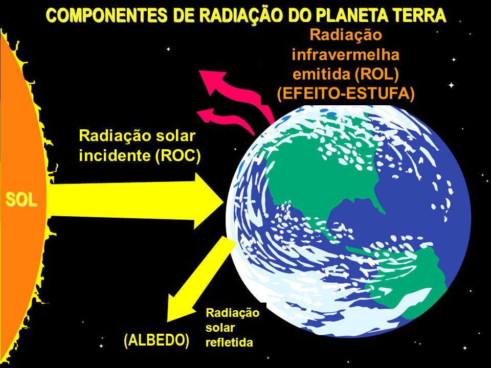 COMPONENTES DE RADIAÇÃO DO PLANETA TERRA Radiação infravermelha emitida (ROL) (EFEITO-ESTUFA) Radiação solar incidente (ROC) Radiação solar refletida