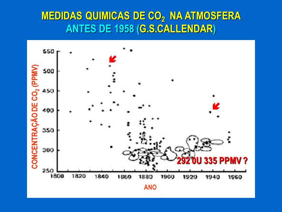 MEDIDAS QUIMICAS DE CO 2 NA ATMOSFERA ANTES DE 1958 (G.S.CALLENDAR) CONCENTRAÇÃO DE CO 2 (PPMV) ANO 292 0U 335 PPMV ?
