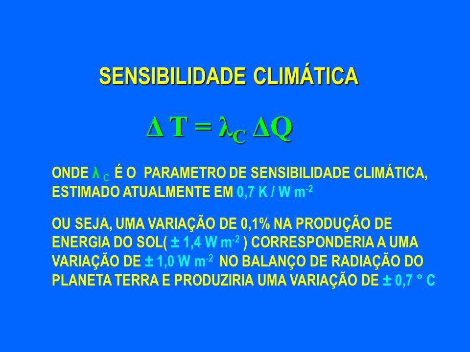 SENSIBILIDADE CLIMÁTICA ONDE λ C É O PARAMETRO DE SENSIBILIDADE CLIMÁTICA, ESTIMADO ATUALMENTE EM 0,7 K / W m -2 Δ T = λ C ΔQ OU SEJA, UMA VARIAÇÃO DE