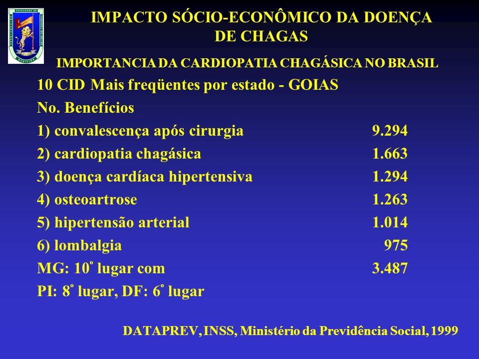 IMPACTO SÓCIO-ECONÔMICO DA DOENÇA DE CHAGAS IMPORTANCIA DA CARDIOPATIA CHAGÁSICA NO BRASIL 10 CID Mais freqüentes por estado - GOIAS No.
