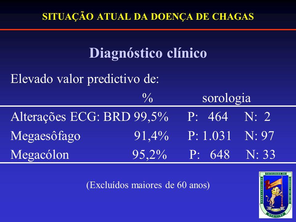 SITUAÇÃO ATUAL DA DOENÇA DE CHAGAS Diagnóstico clínico Elevado valor predictivo de: % sorologia Alterações ECG: BRD 99,5% P: 464 N: 2 Megaesôfago 91,4% P: 1.031 N: 97 Megacólon 95,2% P: 648 N: 33 (Excluídos maiores de 60 anos)