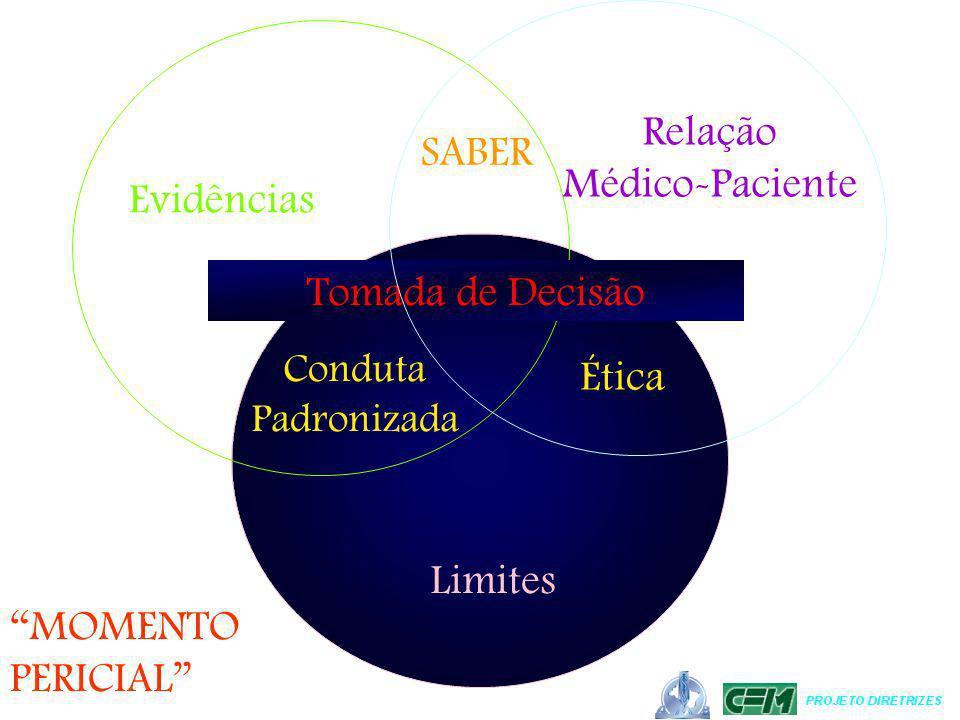 Limites Evidências MOMENTO PERICIAL SABER Ética Conduta Padronizada Tomada de Decisão Relação Médico-Paciente