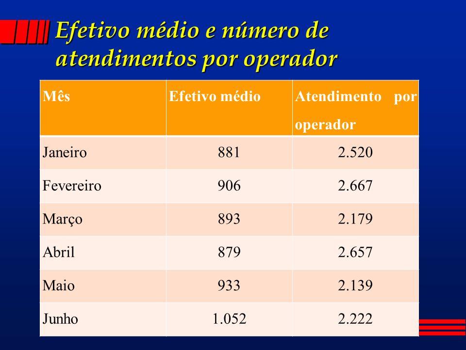 Efetivo médio e número de atendimentos por operador MêsEfetivo médio Atendimento por operador Janeiro8812.520 Fevereiro9062.667 Março8932.179 Abril8792.657 Maio9332.139 Junho1.0522.222