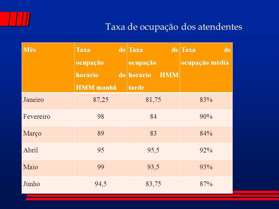 Mês Taxa de ocupação horário do HMM manhã Taxa de ocupação horário HMM tarde Taxa de ocupação média Janeiro87,2581,7583% Fevereiro988490% Março898384% Abril9595,592% Maio9993,593% Junho94,583,7587% Taxa de ocupação dos atendentes