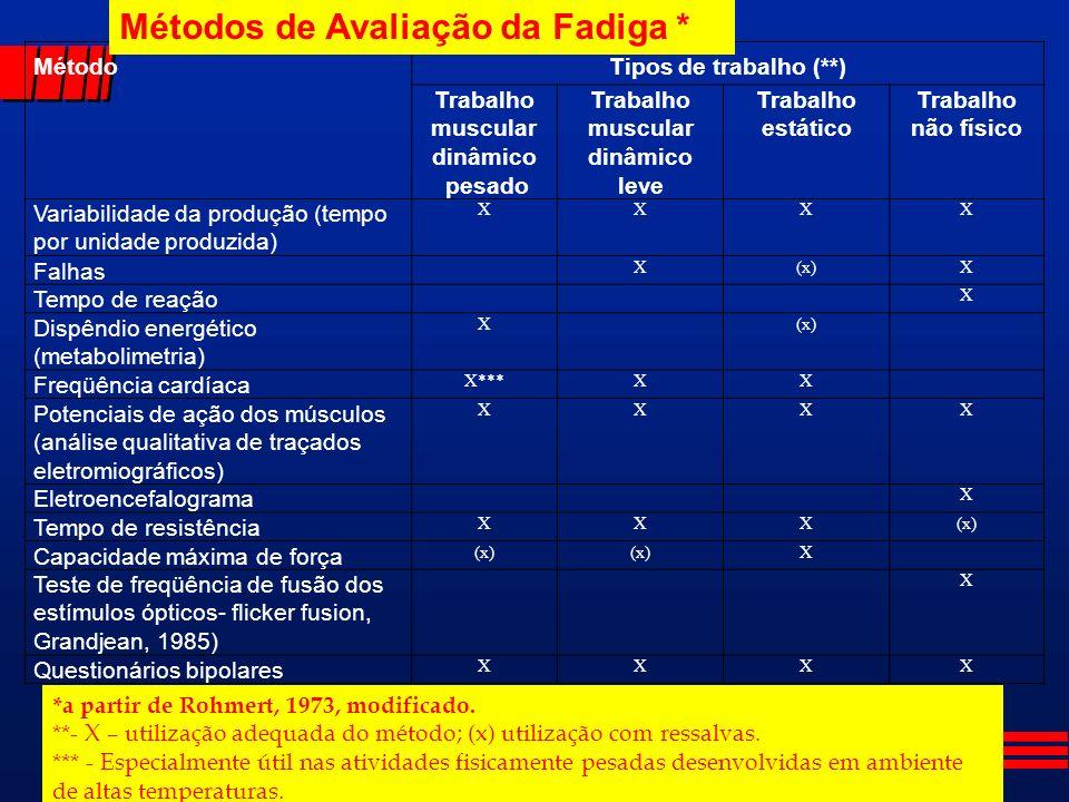 MétodoTipos de trabalho (**) Trabalho muscular dinâmico pesado Trabalho muscular dinâmico leve Trabalho estático Trabalho não físico Variabilidade da produção (tempo por unidade produzida) XXXX Falhas X(x)X Tempo de reação X Dispêndio energético (metabolimetria) X(x) Freqüência cardíaca X***XX Potenciais de ação dos músculos (análise qualitativa de traçados eletromiográficos) XXXX Eletroencefalograma X Tempo de resistência XXX(x) Capacidade máxima de força (x) X Teste de freqüência de fusão dos estímulos ópticos- flicker fusion, Grandjean, 1985) X Questionários bipolares XXXX Métodos de Avaliação da Fadiga * *a partir de Rohmert, 1973, modificado.