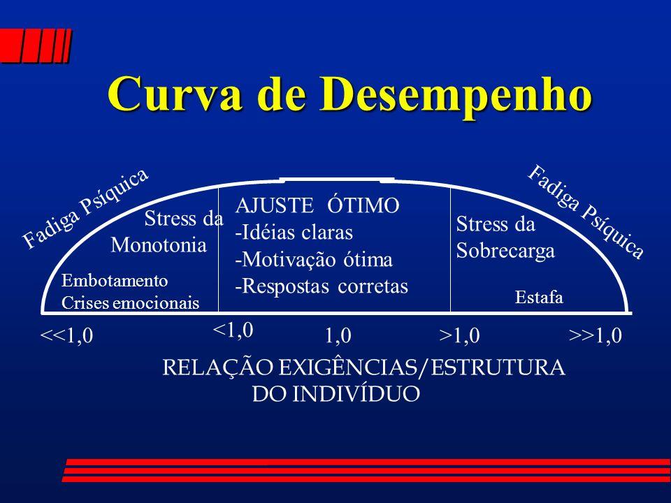 Fadiga Psíquica Stress da Monotonia Stress da Sobrecarga Embotamento Crises emocionais Estafa <1,0 1,0>1,0<<1,0>>1,0 Curva de Desempenho AJUSTE ÓTIMO -Idéias claras -Motivação ótima -Respostas corretas RELAÇÃO EXIGÊNCIAS/ESTRUTURA DO INDIVÍDUO