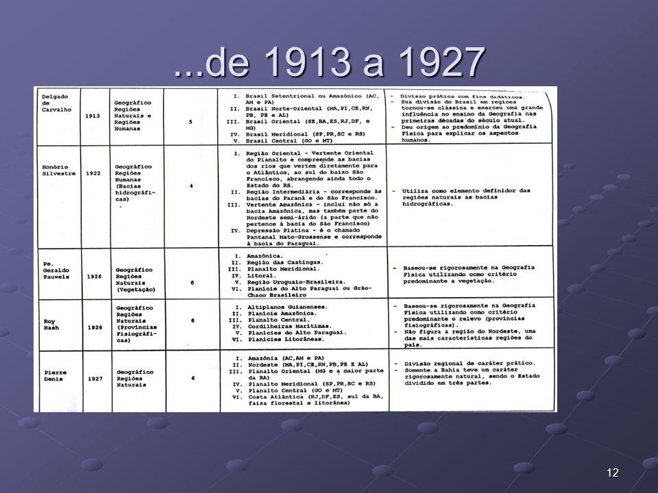 12...de 1913 a 1927