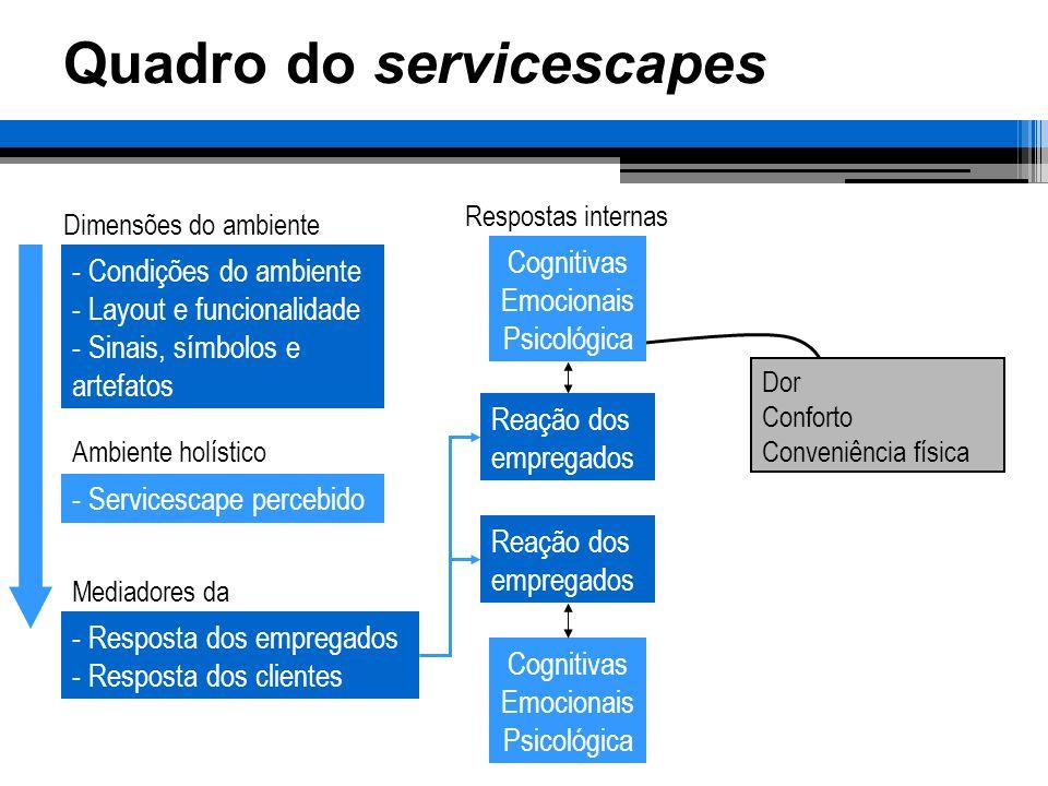 Quadro do servicescapes Dimensões do ambiente Ambiente holístico Mediadores da Respostas internas - Condições do ambiente - Layout e funcionalidade -