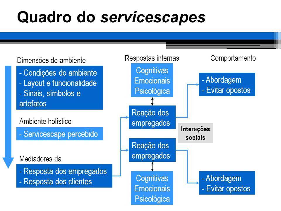 Quadro do servicescapes Dimensões do ambiente Ambiente holístico Mediadores da Respostas internasComportamento - Condições do ambiente - Layout e func