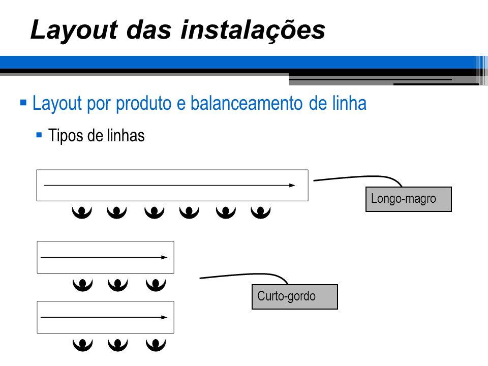 Layout das instalações Layout por produto e balanceamento de linha Tipos de linhas Longo-magro Curto-gordo