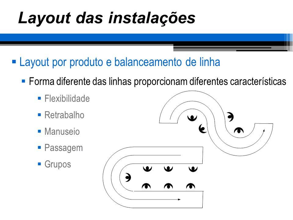 Layout das instalações Layout por produto e balanceamento de linha Forma diferente das linhas proporcionam diferentes características Flexibilidade Re