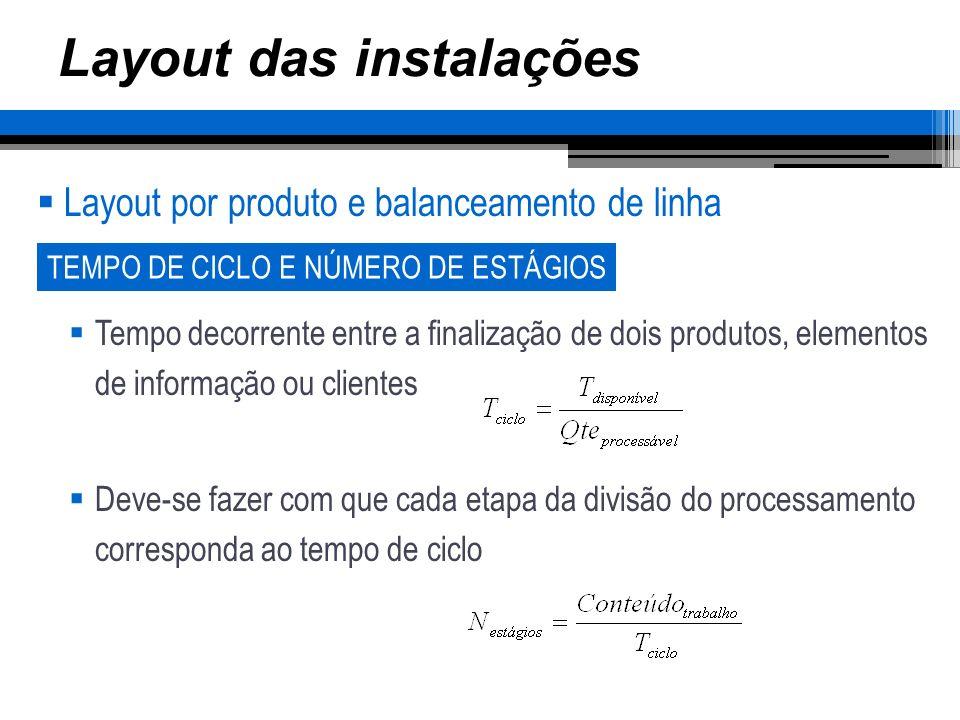 Layout das instalações Layout por produto e balanceamento de linha Tempo decorrente entre a finalização de dois produtos, elementos de informação ou c