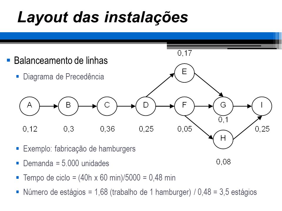 Layout das instalações Balanceamento de linhas Diagrama de Precedência Exemplo: fabricação de hamburgers Demanda = 5.000 unidades Tempo de ciclo = (40