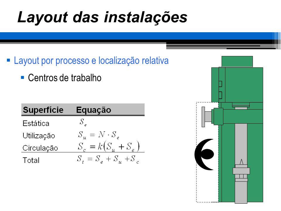 Layout das instalações Layout por processo e localização relativa Centros de trabalho