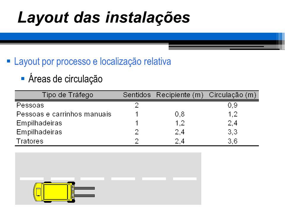 Layout das instalações Layout por processo e localização relativa Áreas de circulação