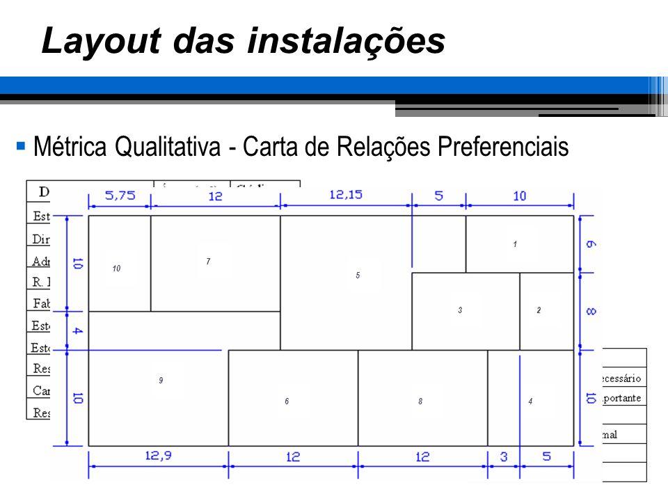 10 7 5 1 2 4 3 86 9 Layout das instalações Métrica Qualitativa - Carta de Relações Preferenciais