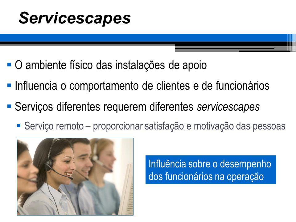 Servicescapes O ambiente físico das instalações de apoio Influencia o comportamento de clientes e de funcionários Serviços diferentes requerem diferen