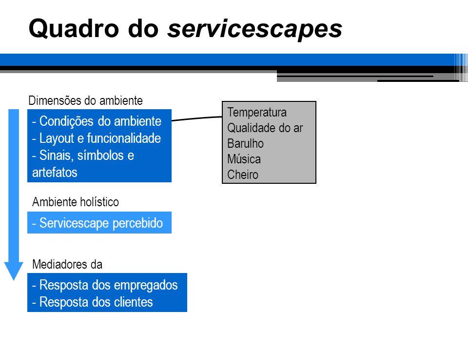 Layout das instalações Layout por processo e localização relativa Outras áreas Escritórios Instalações Sanitárias Vestiários Refeitórios Cozinhas Utilidades