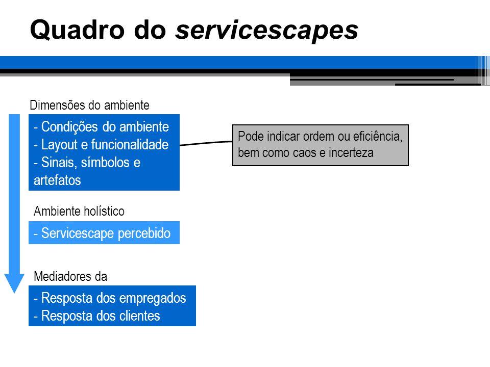 Quadro do servicescapes Dimensões do ambiente Ambiente holístico Mediadores da - Condições do ambiente - Layout e funcionalidade - Sinais, símbolos e