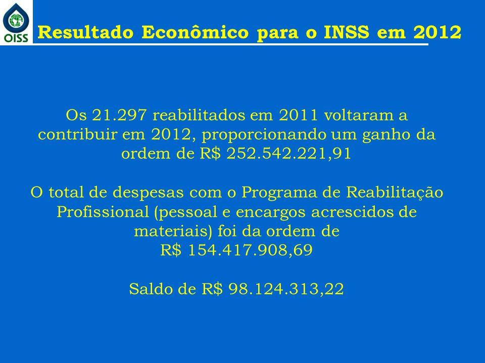 Os 21.297 reabilitados em 2011 voltaram a contribuir em 2012, proporcionando um ganho da ordem de R$ 252.542.221,91 O total de despesas com o Programa