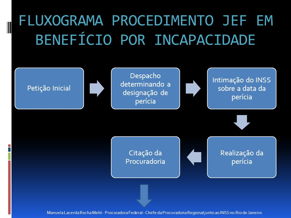 FLUXOGRAMA PROCEDIMENTO JEF EM BENEFÍCIO POR INCAPACIDADE Petição Inicial Despacho determinando a designação de perícia Intimação do INSS sobre a data