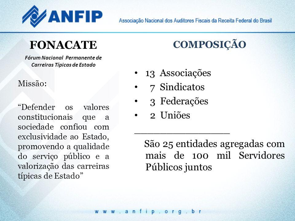 FONACATE COMPOSIÇÃO 13 Associações 7 Sindicatos 3 Federações 2 Uniões _______________ São 25 entidades agregadas com mais de 100 mil Servidores Públic