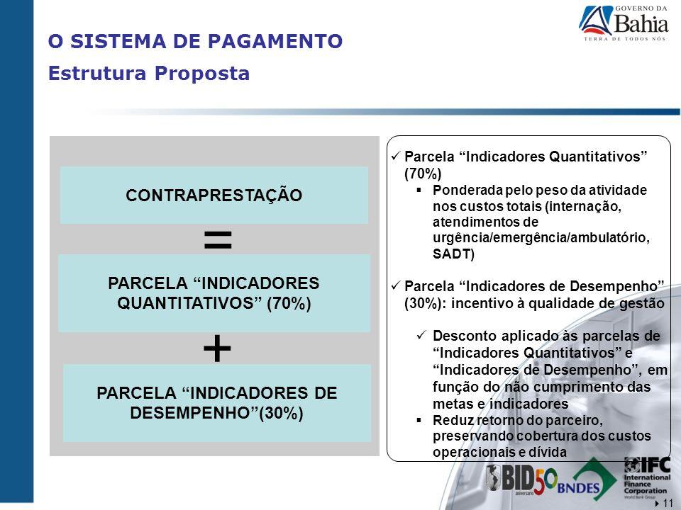 CONTRAPRESTAÇÃO = PARCELA INDICADORES QUANTITATIVOS (70%) PARCELA INDICADORES DE DESEMPENHO(30%) + Parcela Indicadores Quantitativos (70%) Ponderada p