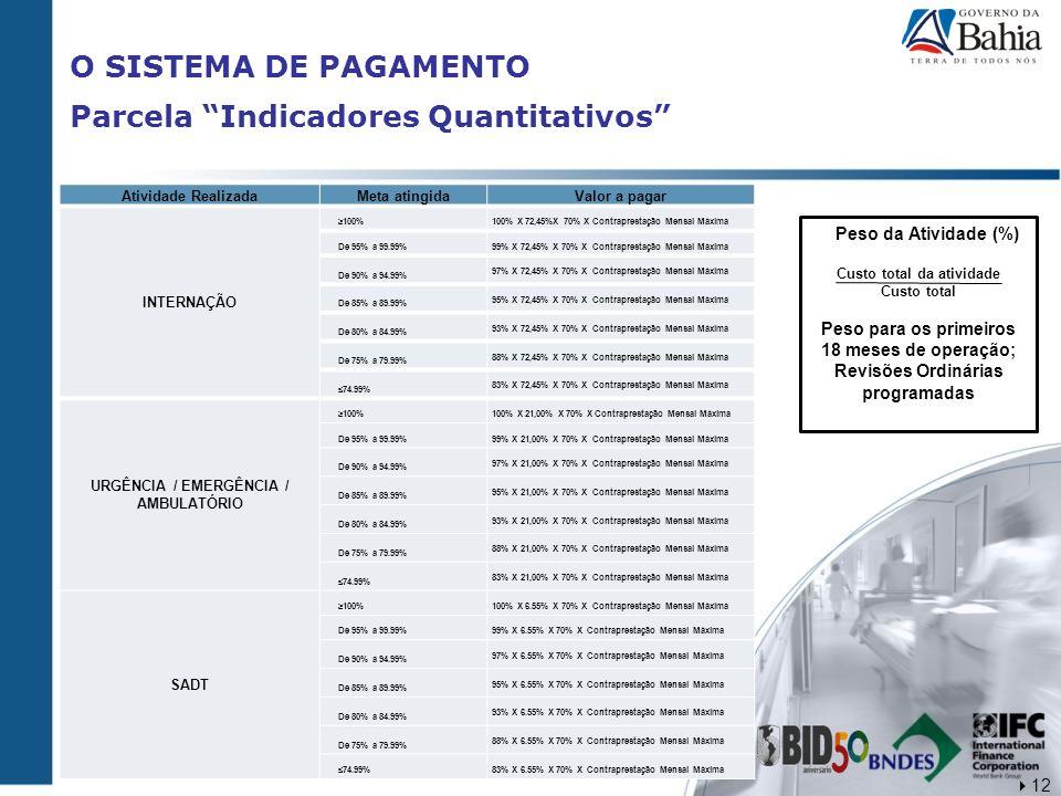 O SISTEMA DE PAGAMENTO Parcela Indicadores Quantitativos Atividade RealizadaMeta atingidaValor a pagar INTERNAÇÃO 100% 100% X 72,45%X 70% X Contrapres