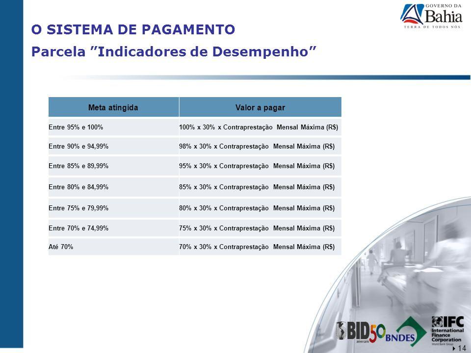 O SISTEMA DE PAGAMENTO Parcela Indicadores de Desempenho Meta atingidaValor a pagar Entre 95% e 100%100% x 30% x Contraprestação Mensal Máxima (R$) En