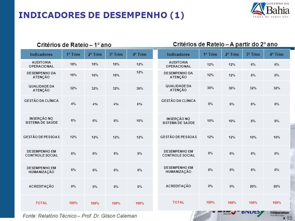 INDICADORES DE DESEMPENHO (1) Indicadores1º Trim2º Trim3º Trim4º Trim AUDITORIA OPERACIONAL 18% 12% DESEMPENHO DA ATENÇÃO 16% 12% QUALIDADE DA ATENÇÃO