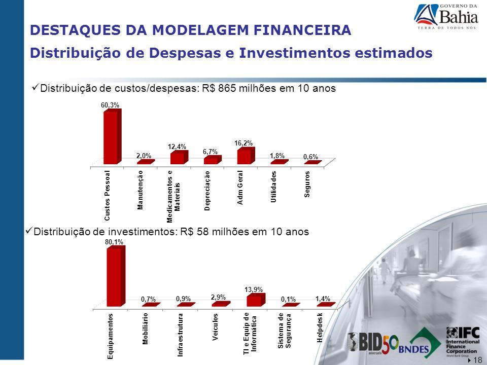DESTAQUES DA MODELAGEM FINANCEIRA Distribuição de Despesas e Investimentos estimados Distribuição de custos/despesas: R$ 865 milhões em 10 anos Distri