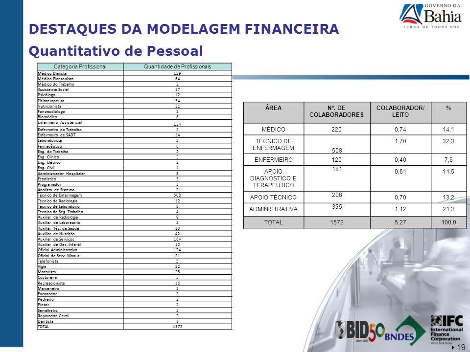 DESTAQUES DA MODELAGEM FINANCEIRA Quantitativo de Pessoal Categoria ProfissionalQuantidade de Profissionais Médico Diarista 159 Médico Plantonista 64