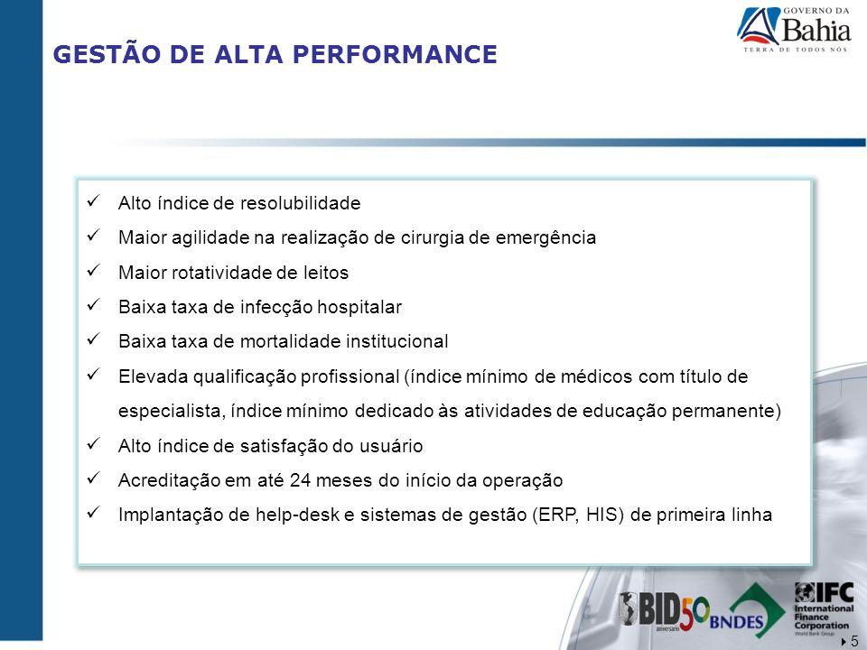 GESTÃO DE ALTA PERFORMANCE Alto índice de resolubilidade Maior agilidade na realização de cirurgia de emergência Maior rotatividade de leitos Baixa ta