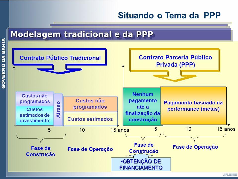 Modelagem tradicional e da PPP Custos estimados de investimento Custos não programados Atraso Custos estimados Custos não programados Fase de Construç