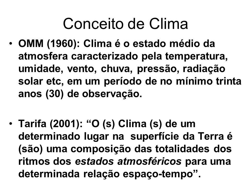 Conceito de Clima OMM (1960): Clima é o estado médio da atmosfera caracterizado pela temperatura, umidade, vento, chuva, pressão, radiação solar etc,