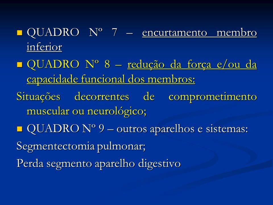 QUADRO Nº 7 – encurtamento membro inferior QUADRO Nº 7 – encurtamento membro inferior QUADRO Nº 8 – redução da força e/ou da capacidade funcional dos
