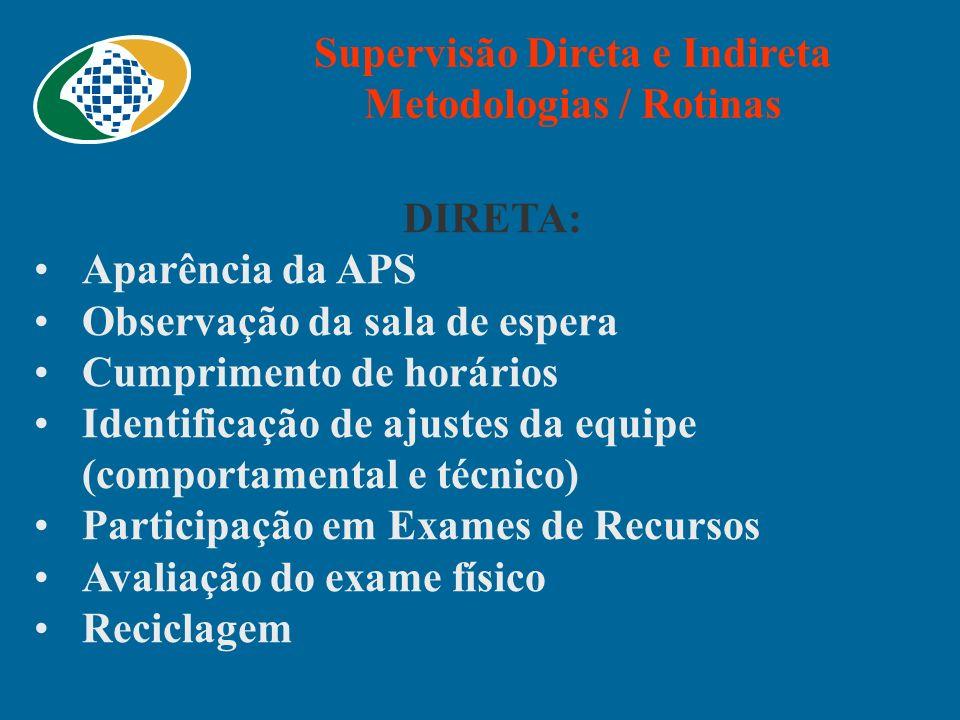 Supervisão Direta e Indireta Metodologias / Rotinas DIRETA: Aparência da APS Observação da sala de espera Cumprimento de horários Identificação de aju